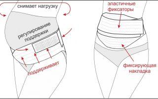 Как правильно одевать бандаж для беременных – инструкция